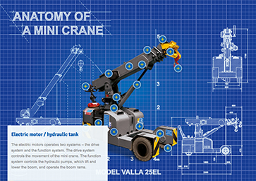anatomy-of-a-mini-crane-25el